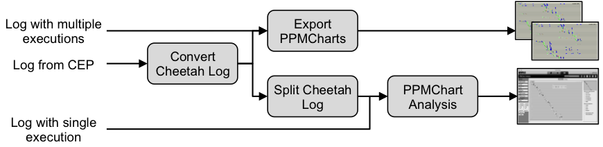 Overview of PPM plugins
